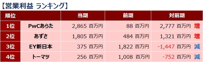四大監査法人比較_ランキング_営業利益_2019年