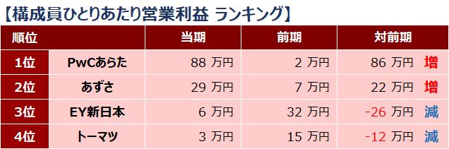 四大監査法人比較_ランキング_構成員ひとりあたり営業利益_2019年