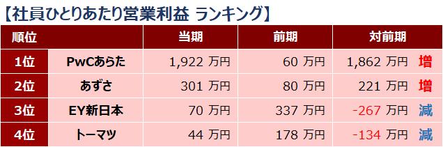 四大監査法人比較_ランキング_社員ひとりあたり営業利益_2019年