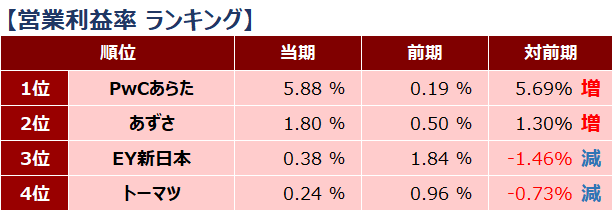 四大監査法人比較_ランキング_営業利益率_2019年
