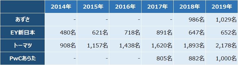 四大監査法人比較_実績_監査補助職員数の推移_2019年