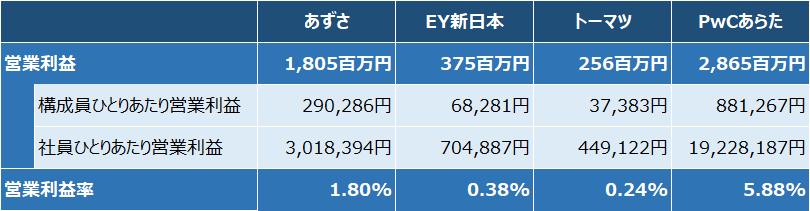 四大監査法人比較_実績_営業利益_2019年