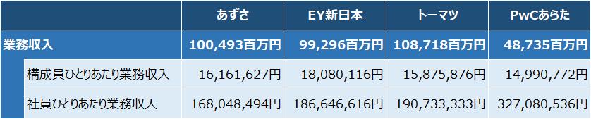 四大監査法人比較_実績_業務収入_2019年