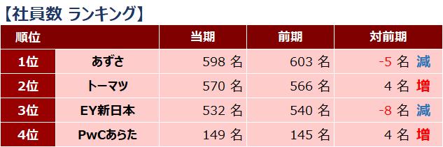 四大監査法人比較_ランキング_社員数_2019年
