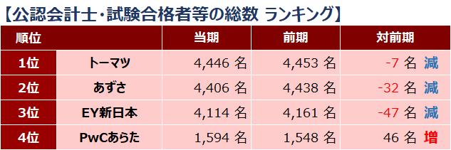 四大監査法人比較_ランキング_公認会計士・試験合格者等の総数_2019年