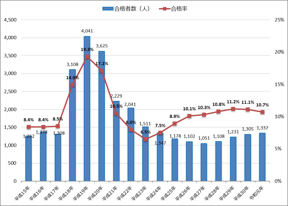 令和元年(2019年)公認会計士試験の合格者数・合格率とその推移