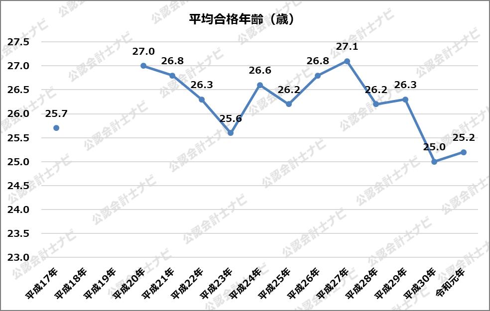 公認会計士試験_20年分の分析_平均合格年齢
