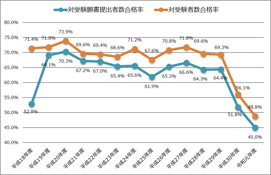 修了考査における過去14年間の合格率