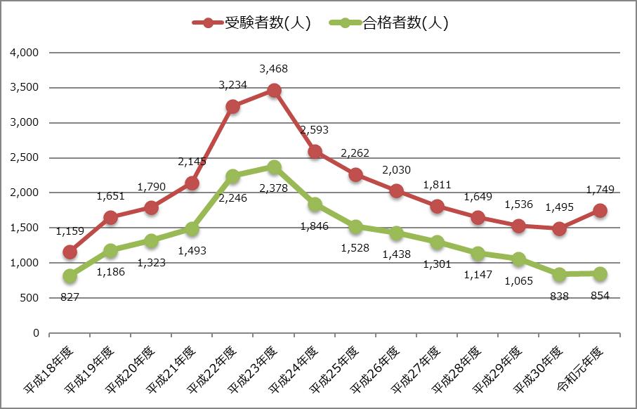 令和元年度_修了考査_修了考査_受験者数_合格者数の推移グラフ_2019年