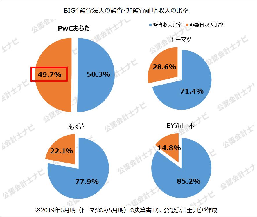 PwCあらた MDS FRAの公認会計士たち_BIG4監査法人の監査・非監査証明収入の比率