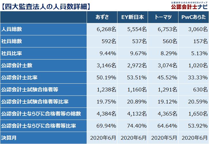 四大監査法人比較_人員数詳細_2020年