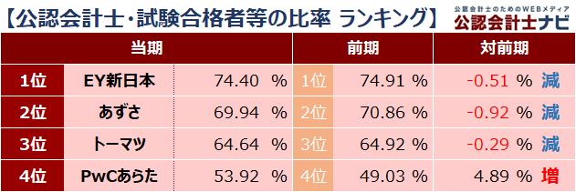 四大監査法人比較_ランキング_公認会計士・試験合格者等の比率_2020年