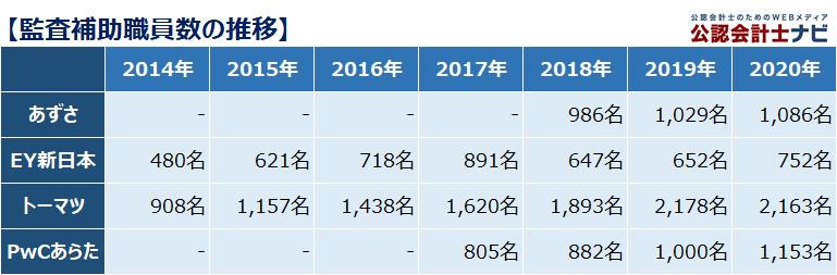 四大監査法人比較_監査補助職員数_2020年