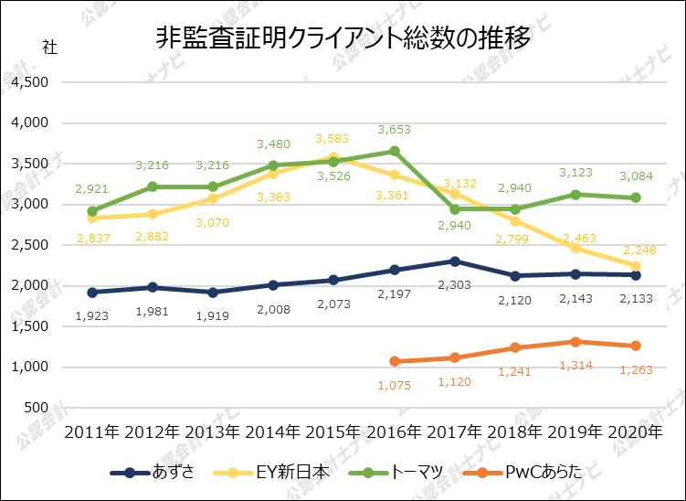 四大監査法人比較_グラフ_非監査証明クライアント総数の推移_2020年