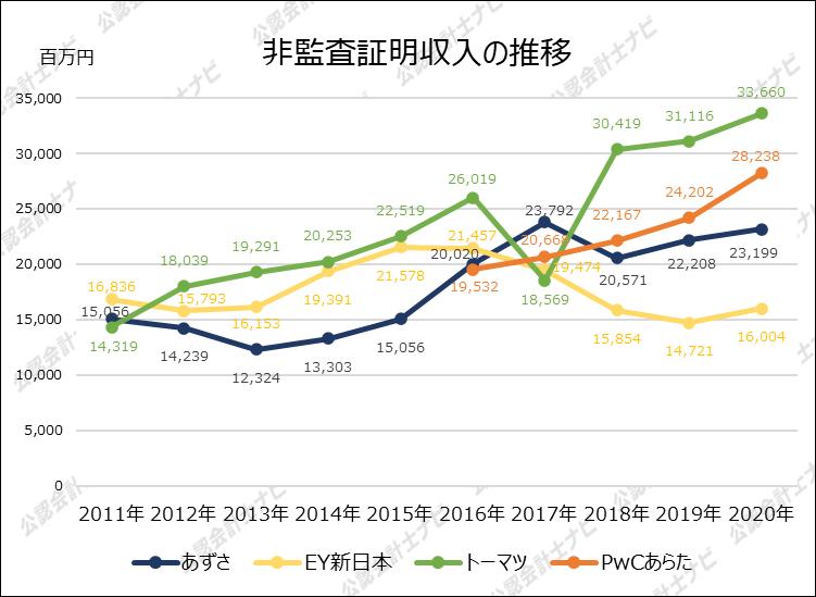 四大監査法人比較_グラフ_非監査証明収入の推移_2020年