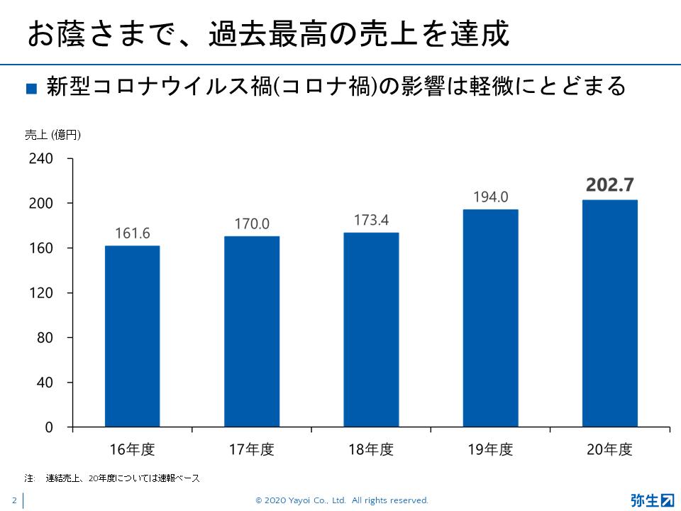 弥生21シリーズ新製品発表会_2020秋_スライド