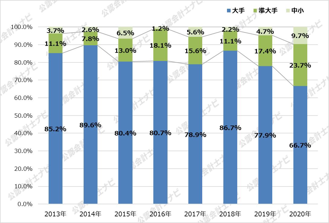 監査法人IPOランキング_2020_規模別シェアの推移グラフ