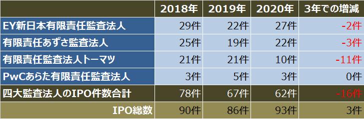 監査法人IPOランキング_2020_四大監査法人クライアントのipo件数比較表