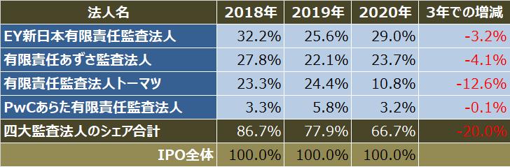 監査法人IPOランキング_2020_四大監査法人クライアントのipo件数シェア比較表
