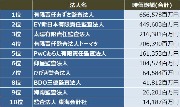 監査法人IPOランキング_2020_監査法人別_初値時価総額(合計)ランキング表