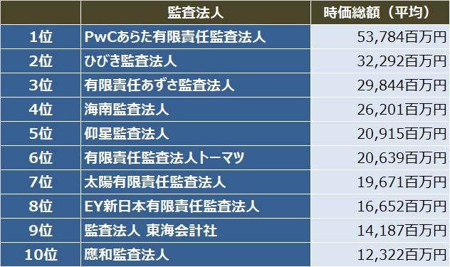 監査法人IPOランキング_2020_監査法人別_初値時価総額(平均)ランキング表