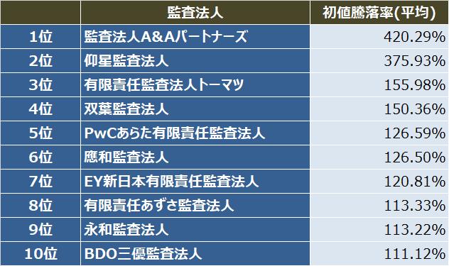 監査法人IPOランキング_2020_監査法人別_初値騰落率(平均)ランキング表