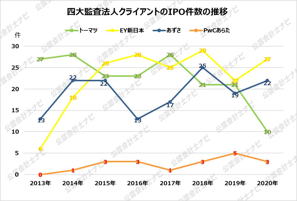 監査法人IPOランキング_2020_四大監査法人クライアントのIPO件数の推移グラフ