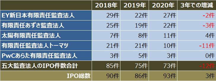 監査法人IPOランキング_2020_五大監査法人クライアントのipo件数比較表