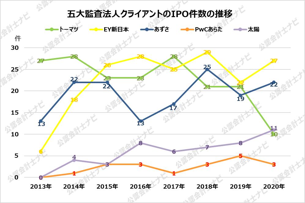 監査法人IPOランキング_2020_五大監査法人クライアントのIPO件数の推移グラフ
