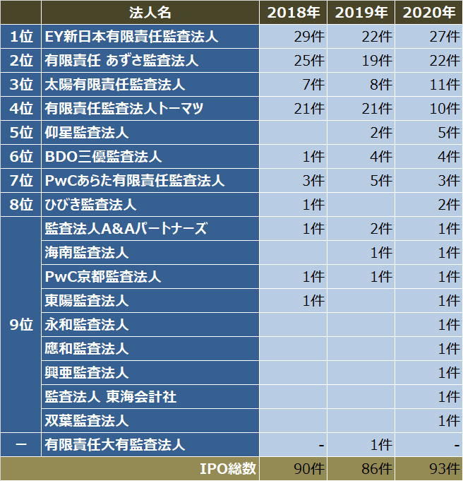 監査法人IPOランキング_2020_監査法人別ipo件数ランキング表