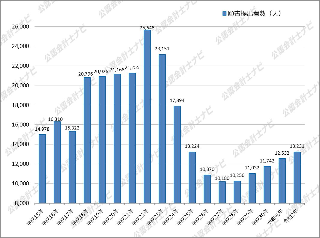令和2年(2020年)公認会計士試験の願書提出者数とその推移