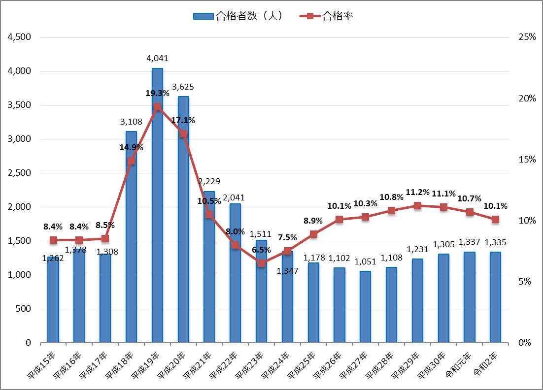 令和2年(2020年)公認会計士試験の合格者数・合格率とその推移