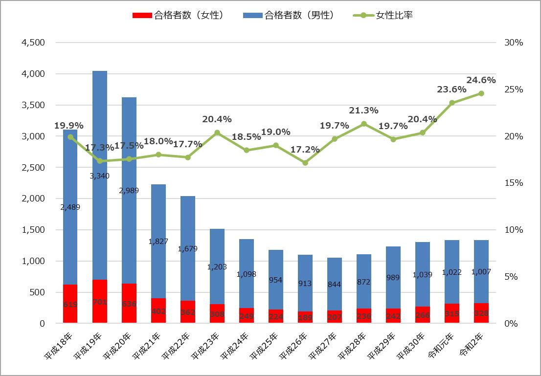 令和2年(2020年)公認会計士試験の女性合格者数・女性比率とその推移