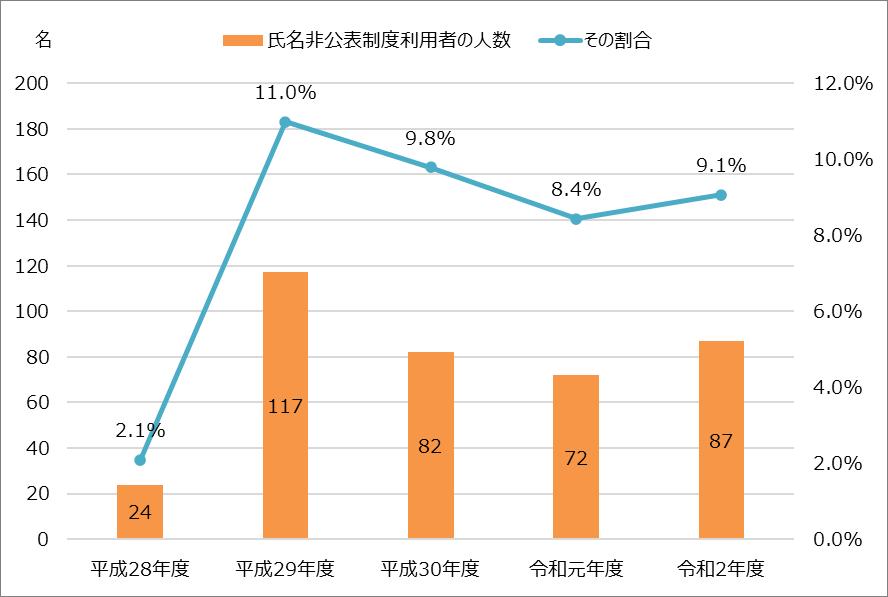 令和2年度_修了考査_氏名非公表制度の利用者数とその割合_2020年