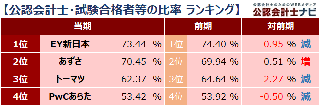 四大監査法人比較_ランキング_公認会計士・試験合格者等の比率_2021年