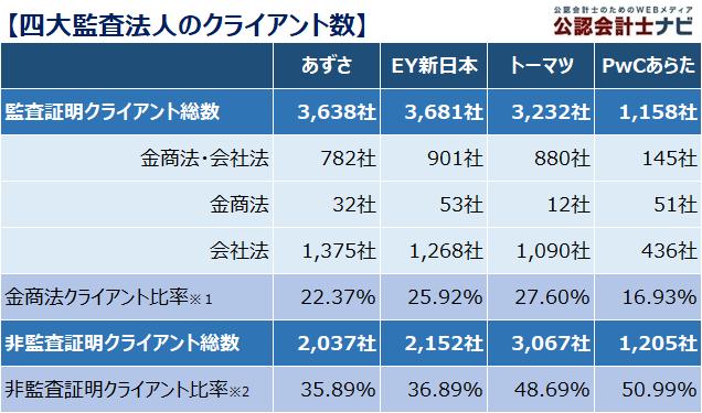 四大監査法人比較_表_四大監査法人のクライアント数_2021年