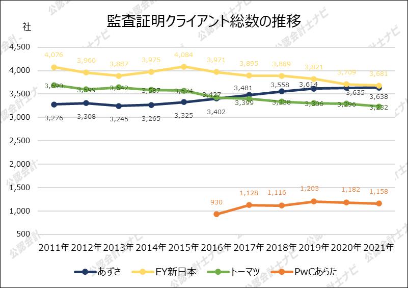 四大監査法人比較_グラフ_監査証明クライアント総数の推移_2021年