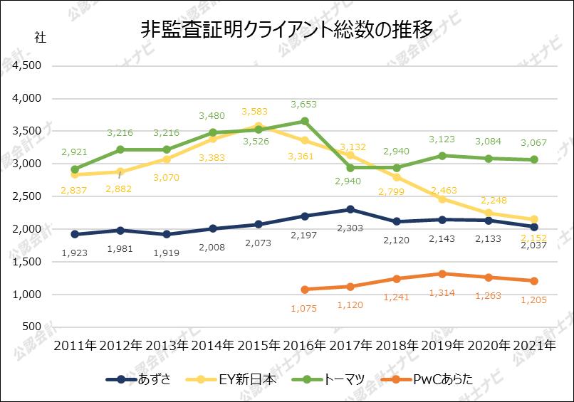 四大監査法人比較_グラフ_非監査証明クライアント総数の推移_2021年