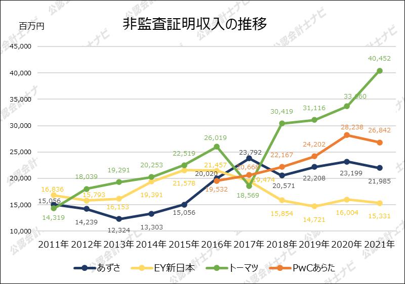 四大監査法人比較_グラフ_非監査証明収入の推移_2021年