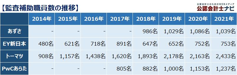 四大監査法人比較_表_監査補助職員数の推移_2021年