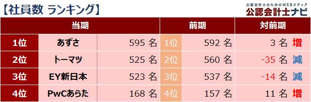 四大監査法人比較_ランキング_社員数_2021年